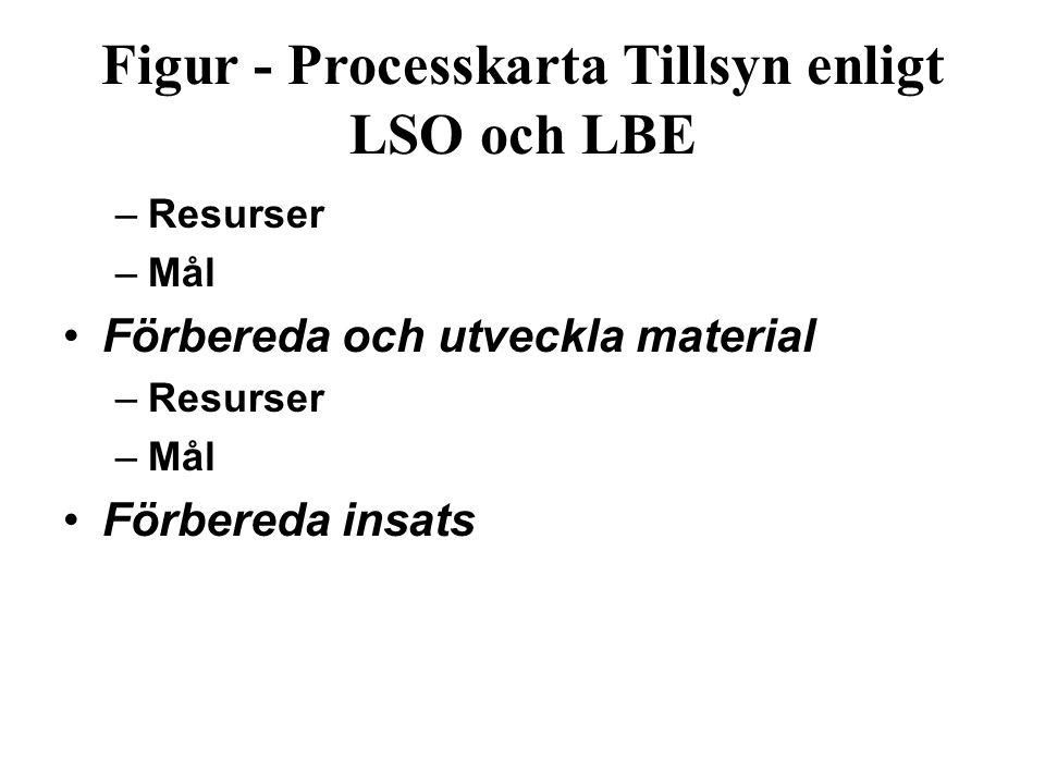 Figur ‑ Processkarta Tillsyn enligt LSO och LBE –Resurser –Mål Förbereda och utveckla material –Resurser –Mål Förbereda insats