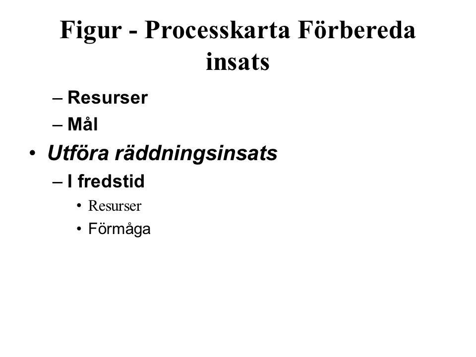 Figur ‑ Processkarta Förbereda insats –Resurser –Mål Utföra räddningsinsats –I fredstid Resurser Förmåga