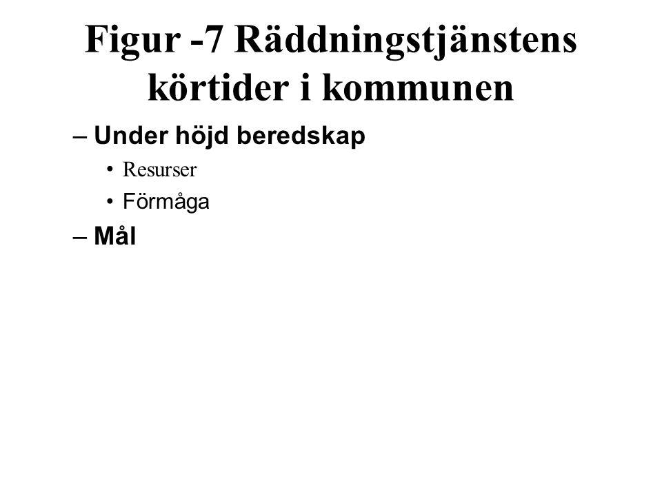 Figur ‑ 7 Räddningstjänstens körtider i kommunen –Under höjd beredskap Resurser Förmåga –Mål