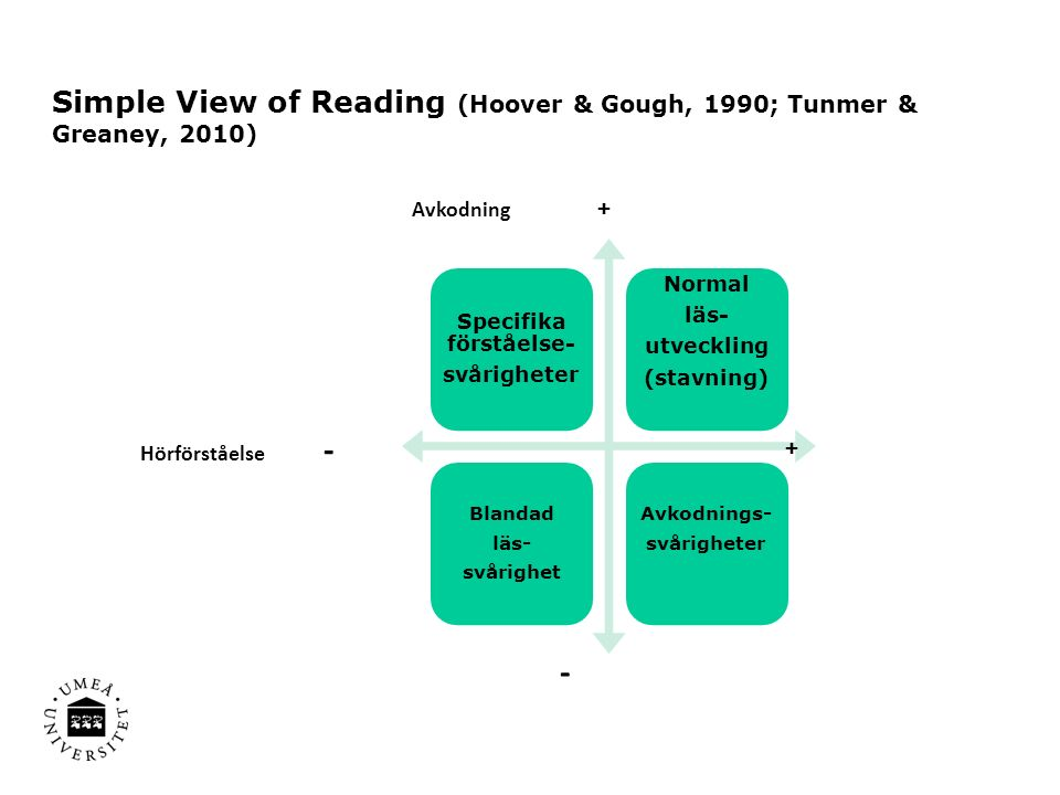 Simple View of Reading (Hoover & Gough, 1990; Tunmer & Greaney, 2010) Specifika förståelse- svårigheter Normal läs- utveckling (stavning) Blandad läs- svårighet Avkodnings- svårigheter Hörförståelse - + Avkodning + -