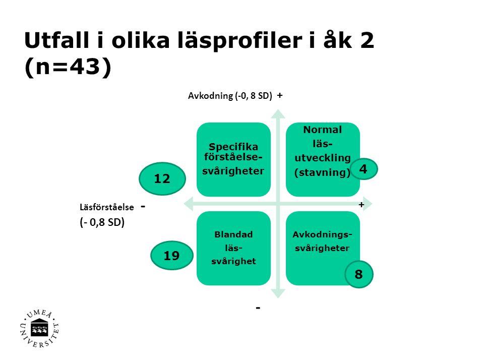 Utfall i olika läsprofiler i åk 2 (n=43) Specifika förståelse- svårigheter Normal läs- utveckling (stavning) Blandad läs- svårighet Avkodnings- svårigheter Läsförståelse - (- 0,8 SD) + Avkodning (-0, 8 SD) + - 12 4 19 8
