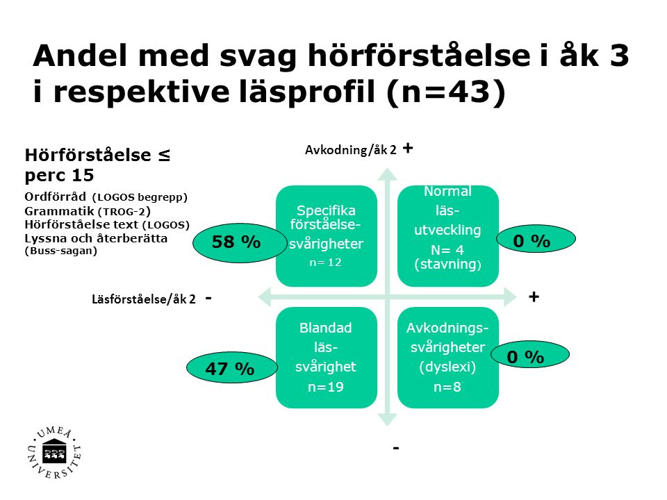 Andel med svag hörförståelse i åk 3 i respektive läsprofil (n=43) Specifika förståelse- svårigheter n= 12 Normal läs- utveckling N= 4 (stavning ) Blandad läs- svårighet n=19 Avkodnings- svårigheter (dyslexi) n=8 Läsförståelse/åk 2 - + Avkodning/åk 2 + - 0 % 58 % 47 % Hörförståelse ≤ perc 15 Ordförråd (LOGOS begrepp) Grammatik (TROG-2 ) Hörförståelse text (LOGOS) Lyssna och återberätta (Buss-sagan)