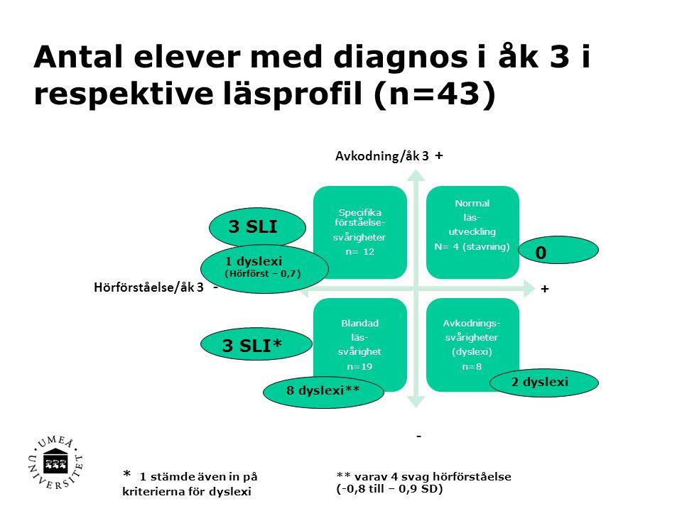 Antal elever med diagnos i åk 3 i respektive läsprofil (n=43) Specifika förståelse- svårigheter n= 12 Normal läs- utveckling N= 4 (stavning) Blandad läs- svårighet n=19 Avkodnings- svårigheter (dyslexi) n=8 Hörförståelse/åk 3 - + Avkodning/åk 3 + - 2 dyslexi 0 3 SLI 3 SLI* 8 dyslexi** 1 dyslexi (Hörförst – 0,7 ) * 1 stämde även in på kriterierna för dyslexi ** varav 4 svag hörförståelse (-0,8 till – 0,9 SD)