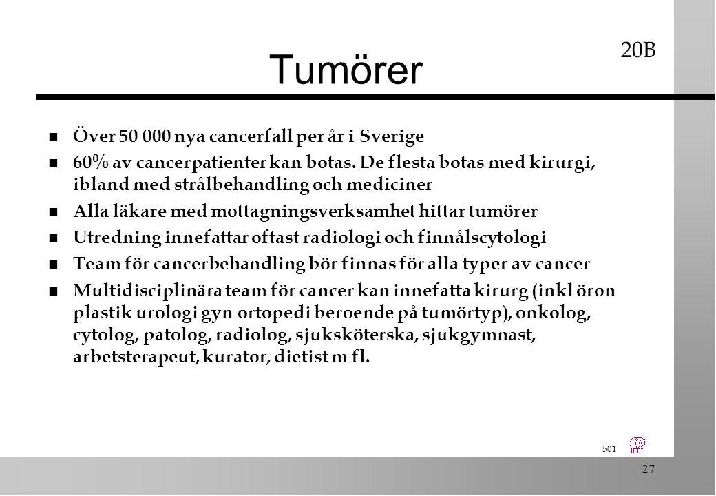 501 27 Tumörer n Över 50 000 nya cancerfall per år i Sverige n 60% av cancerpatienter kan botas.