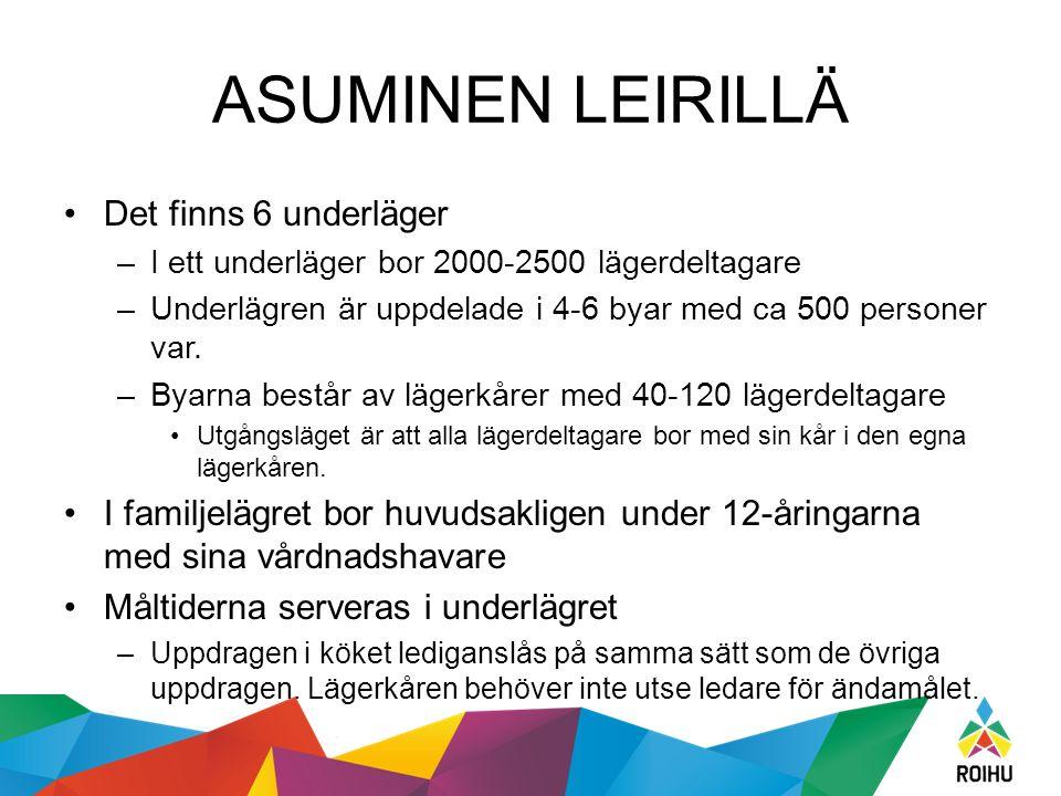 ASUMINEN LEIRILLÄ Det finns 6 underläger –I ett underläger bor 2000-2500 lägerdeltagare –Underlägren är uppdelade i 4-6 byar med ca 500 personer var.