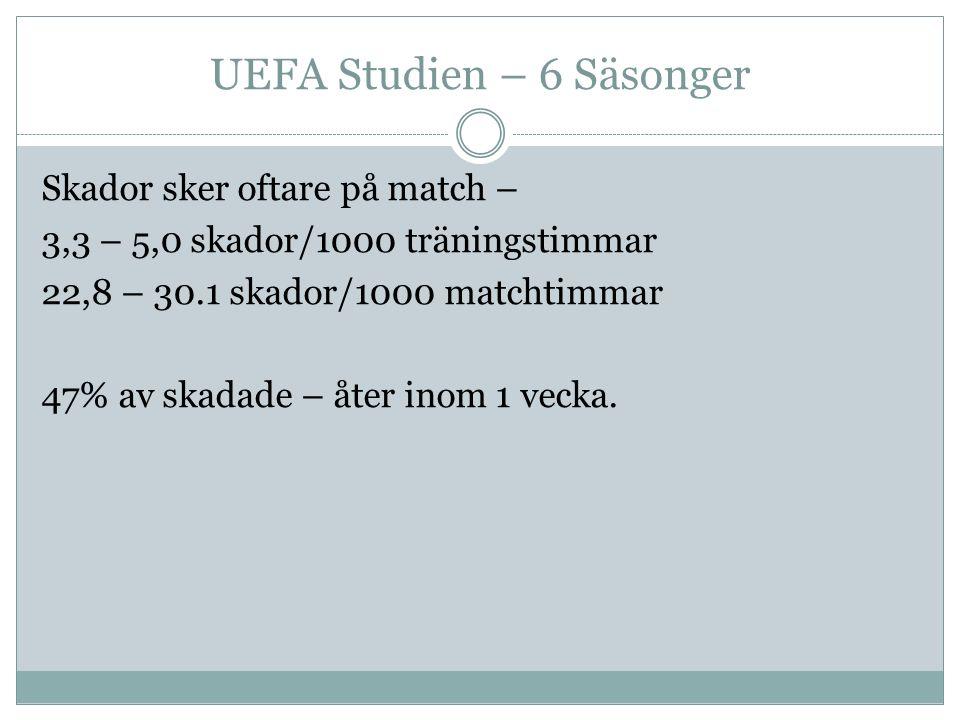 UEFA Studien – 6 Säsonger Skador sker oftare på match – 3,3 – 5,0 skador/1000 träningstimmar 22,8 – 30.1 skador/1000 matchtimmar 47% av skadade – åter inom 1 vecka.