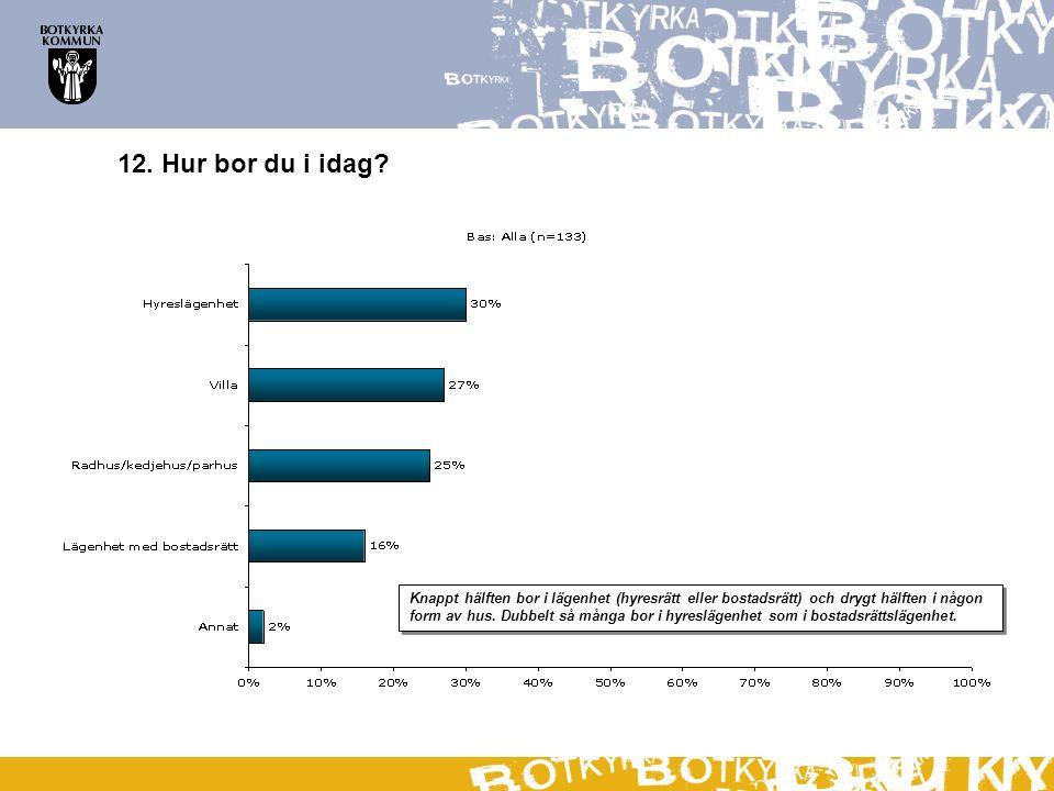 12. Hur bor du i idag? Knappt hälften bor i lägenhet (hyresrätt eller bostadsrätt) och drygt hälften i någon form av hus. Dubbelt så många bor i hyres