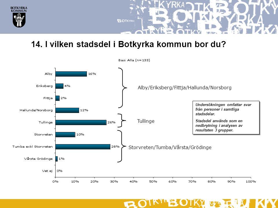 14. I vilken stadsdel i Botkyrka kommun bor du? Alby/Eriksberg/Fittja/Hallunda/Norsborg Tullinge Storvreten/Tumba/Vårsta/Grödinge Undersökningen omfat
