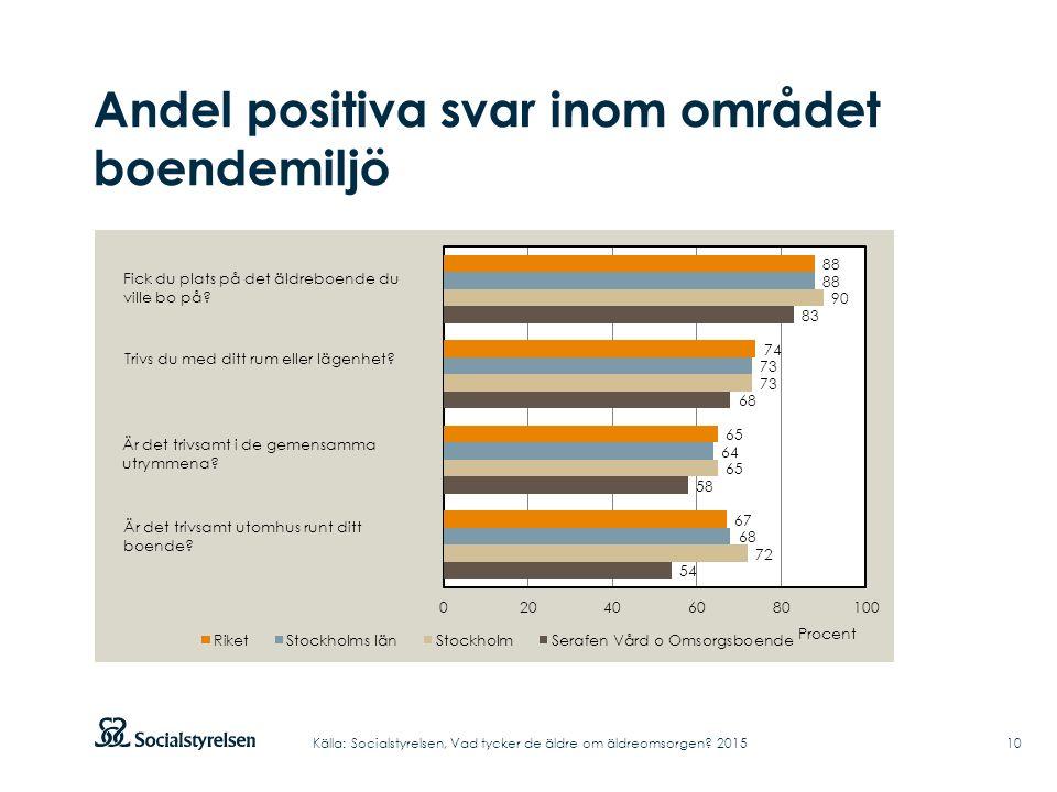 Andel positiva svar inom området boendemiljö 10Källa: Socialstyrelsen, Vad tycker de äldre om äldreomsorgen? 2015