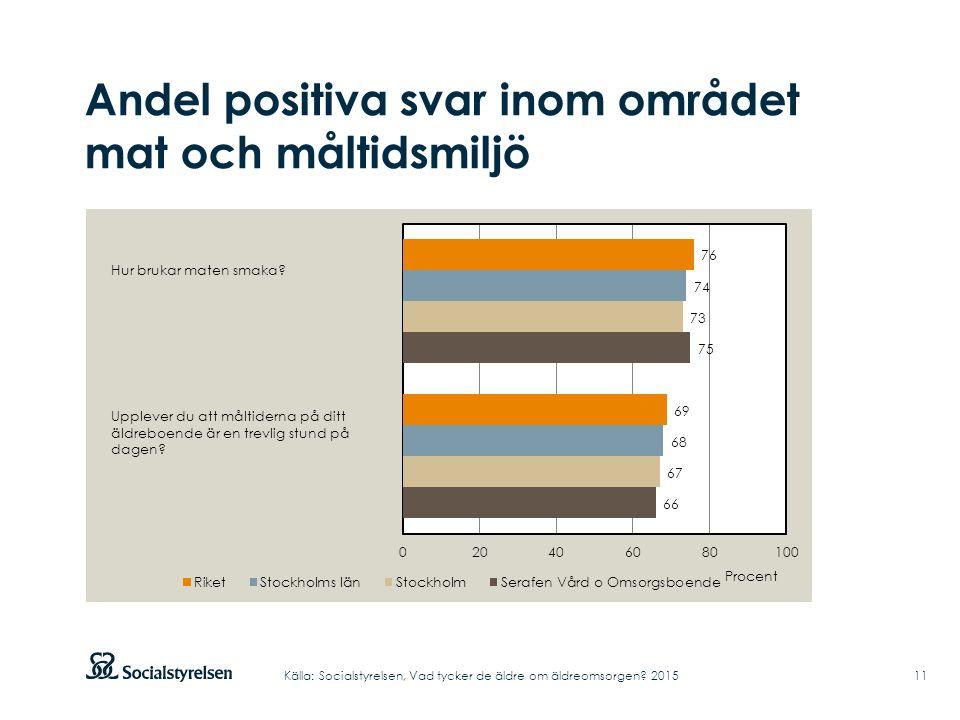 Andel positiva svar inom området mat och måltidsmiljö Hur brukar maten smaka? Upplever du att måltiderna på ditt äldreboende är en trevlig stund på da