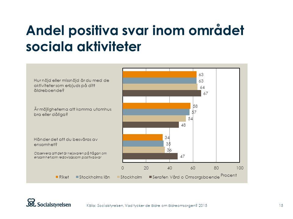 Andel positiva svar inom området sociala aktiviteter Hur nöjd eller missnöjd är du med de aktiviteter som erbjuds på ditt äldreboende? Är möjlighetern