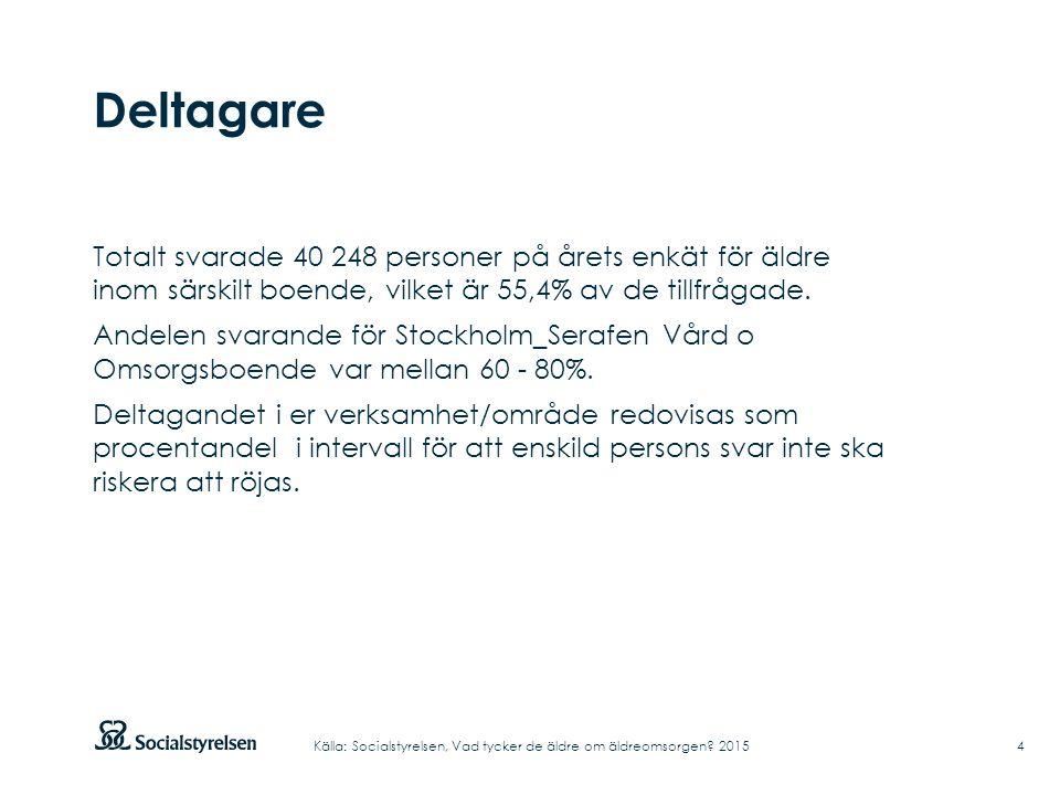 Deltagare Totalt svarade 40 248 personer på årets enkät för äldre inom särskilt boende, vilket är 55,4% av de tillfrågade. Andelen svarande för Stockh