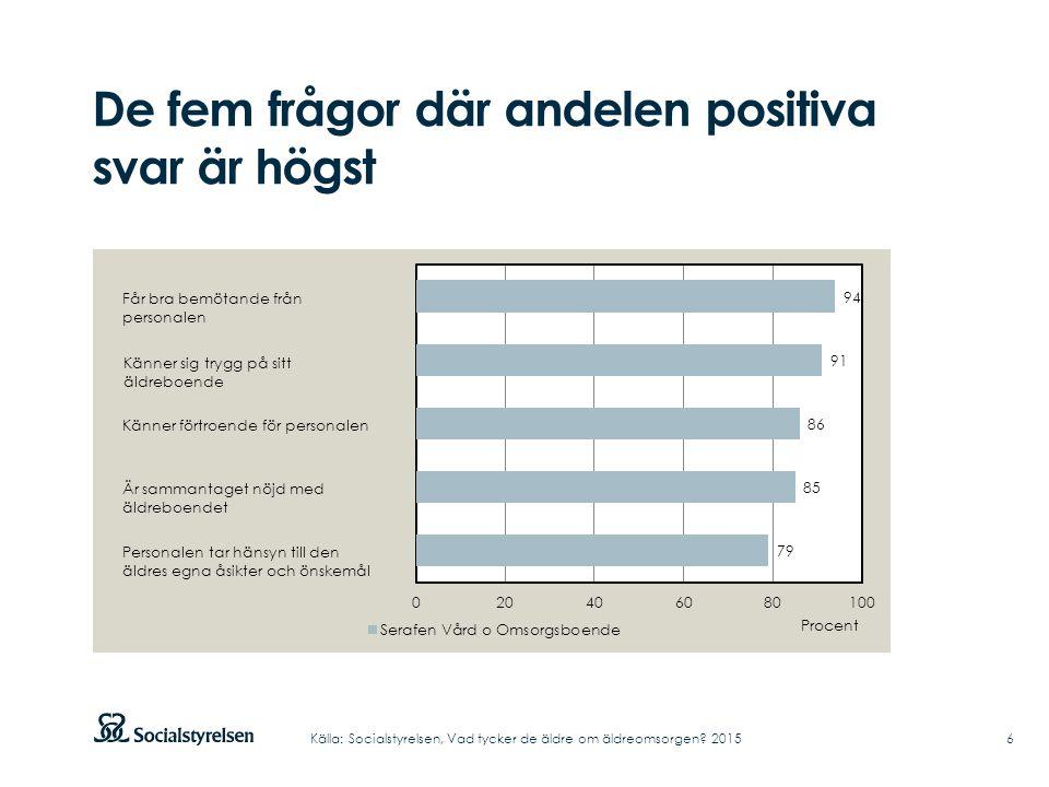 De fem frågor där andelen positiva svar är högst 6Källa: Socialstyrelsen, Vad tycker de äldre om äldreomsorgen? 2015