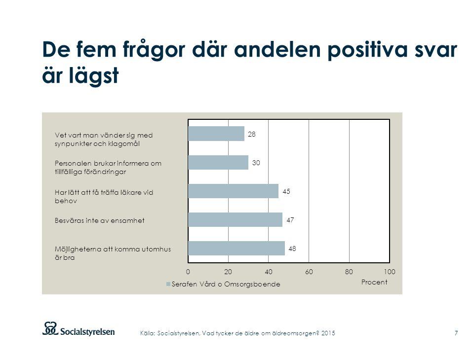 De fem frågor där andelen positiva svar är lägst 7Källa: Socialstyrelsen, Vad tycker de äldre om äldreomsorgen? 2015