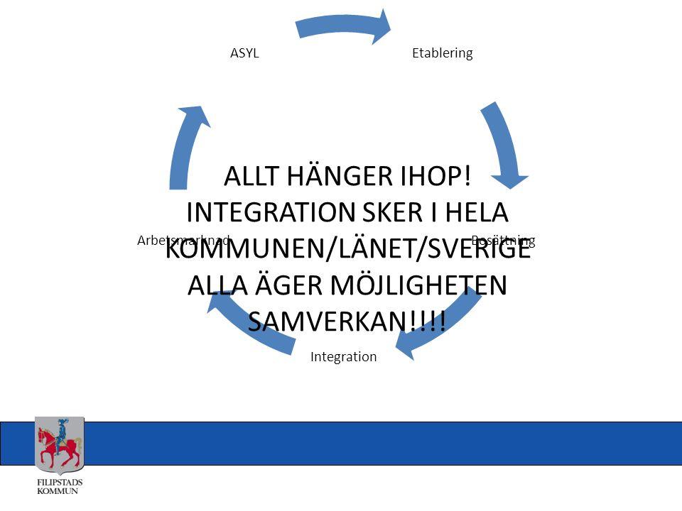 Etablering Bosättning Integration Arbetsmarknad ASYL ALLT HÄNGER IHOP! INTEGRATION SKER I HELA KOMMUNEN/LÄNET/SVERIGE ALLA ÄGER MÖJLIGHETEN SAMVERKAN!