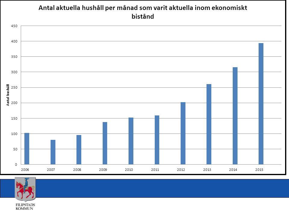 Försörjningsstödets utveckling i Filipstad på 2 år motsvarar en ökning i Stockholm på 1,2 miljarder Detta spelar roll för handlingsutrymmet!!