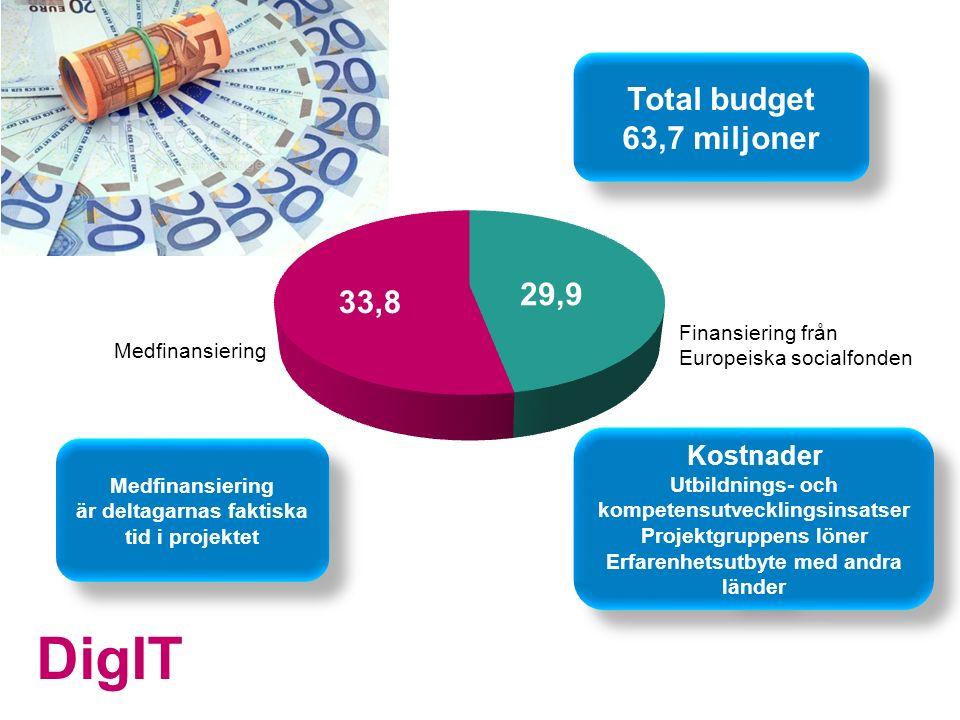 DigIT Kostnader Utbildnings- och kompetensutvecklingsinsatser Projektgruppens löner Erfarenhetsutbyte med andra länder Kostnader Utbildnings- och kompetensutvecklingsinsatser Projektgruppens löner Erfarenhetsutbyte med andra länder Total budget 63,7 miljoner Total budget 63,7 miljoner Finansiering från Europeiska socialfonden Medfinansiering är deltagarnas faktiska tid i projektet Medfinansiering är deltagarnas faktiska tid i projektet 33,8 29,9
