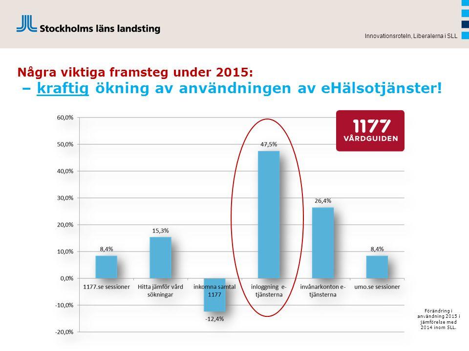 Några viktiga framsteg under 2015: – kraftig ökning av användningen av eHälsotjänster! Innovationsroteln, Liberalerna i SLL Förändring i användning 20