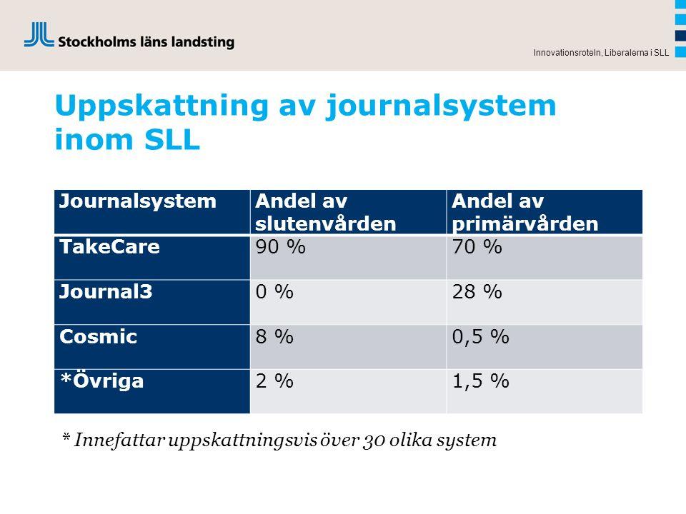 Uppskattning av journalsystem inom SLL Innovationsroteln, Liberalerna i SLL JournalsystemAndel av slutenvården Andel av primärvården TakeCare90 %70 %