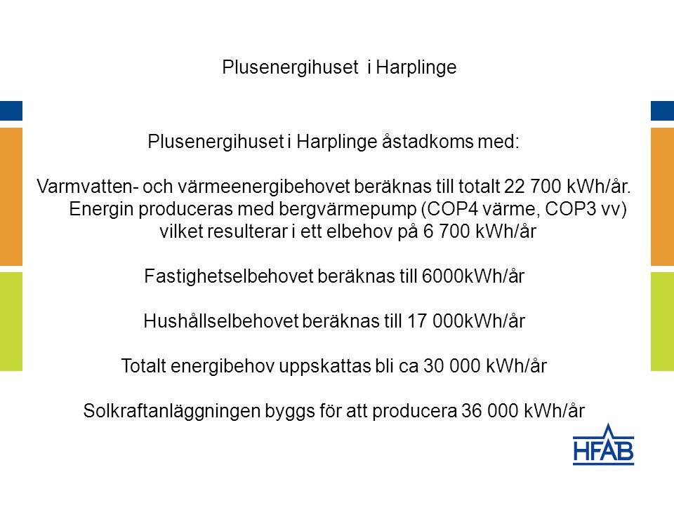 Plusenergihuset i Harplinge åstadkoms med: Varmvatten- och värmeenergibehovet beräknas till totalt 22 700 kWh/år.