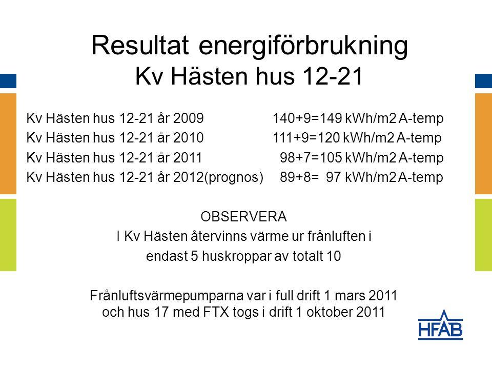 Kv Hästen hus 12-21 år 2009140+9=149 kWh/m2 A-temp Kv Hästen hus 12-21 år 2010111+9=120 kWh/m2 A-temp Kv Hästen hus 12-21 år 2011 98+7=105 kWh/m2 A-temp Kv Hästen hus 12-21 år 2012(prognos) 89+8= 97 kWh/m2 A-temp OBSERVERA I Kv Hästen återvinns värme ur frånluften i endast 5 huskroppar av totalt 10 Frånluftsvärmepumparna var i full drift 1 mars 2011 och hus 17 med FTX togs i drift 1 oktober 2011 Resultat energiförbrukning Kv Hästen hus 12-21