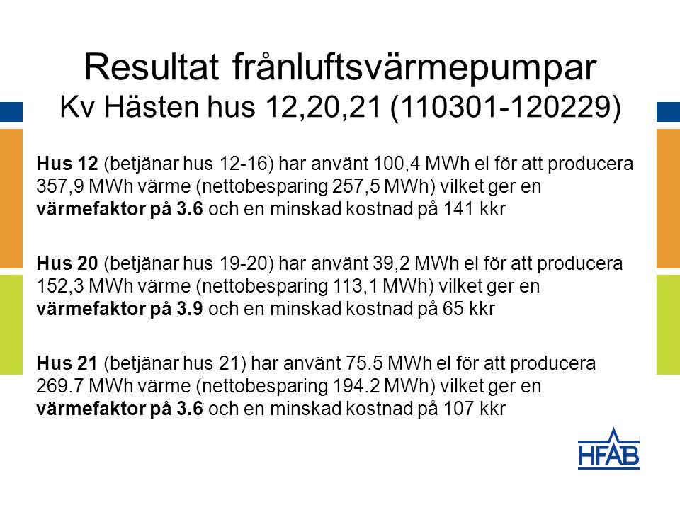 Hus 12 (betjänar hus 12-16) har använt 100,4 MWh el för att producera 357,9 MWh värme (nettobesparing 257,5 MWh) vilket ger en värmefaktor på 3.6 och en minskad kostnad på 141 kkr Hus 20 (betjänar hus 19-20) har använt 39,2 MWh el för att producera 152,3 MWh värme (nettobesparing 113,1 MWh) vilket ger en värmefaktor på 3.9 och en minskad kostnad på 65 kkr Hus 21 (betjänar hus 21) har använt 75.5 MWh el för att producera 269.7 MWh värme (nettobesparing 194.2 MWh) vilket ger en värmefaktor på 3.6 och en minskad kostnad på 107 kkr Resultat frånluftsvärmepumpar Kv Hästen hus 12,20,21 (110301-120229)
