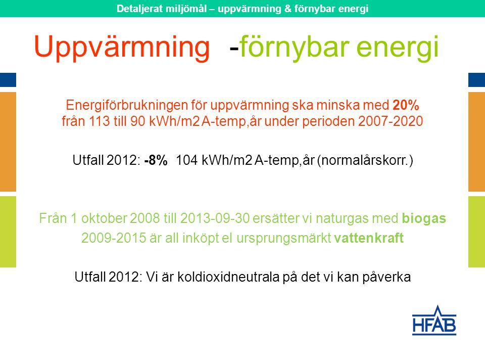 Energiförbrukningen för uppvärmning ska minska med 20% från 113 till 90 kWh/m2 A-temp,år under perioden 2007-2020 Utfall 2012: -8% 104 kWh/m2 A-temp,år (normalårskorr.) Från 1 oktober 2008 till 2013-09-30 ersätter vi naturgas med biogas 2009-2015 är all inköpt el ursprungsmärkt vattenkraft Utfall 2012: Vi är koldioxidneutrala på det vi kan påverka Uppvärmning-förnybar energi Detaljerat miljömål – uppvärmning & förnybar energi
