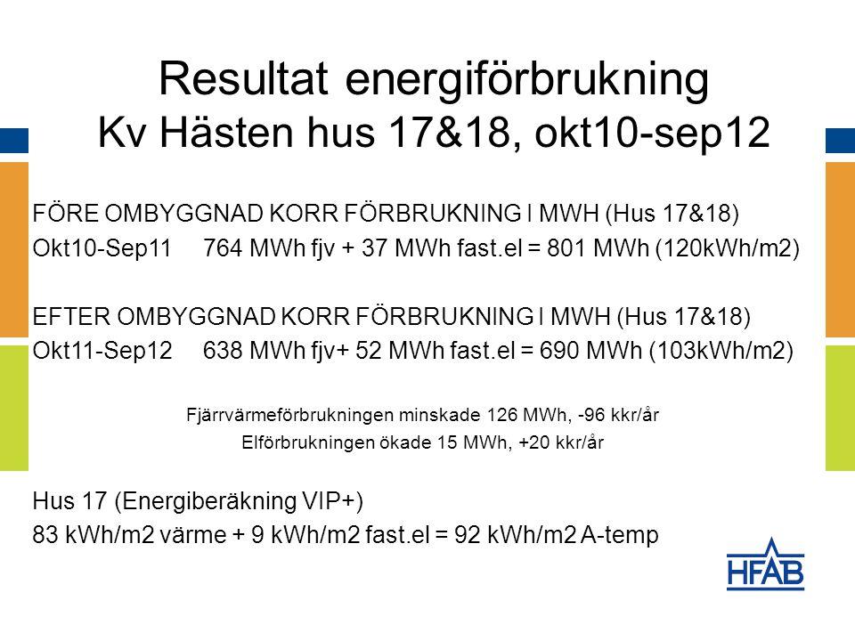 FÖRE OMBYGGNAD KORR FÖRBRUKNING I MWH (Hus 17&18) Okt10-Sep11764 MWh fjv + 37 MWh fast.el = 801 MWh (120kWh/m2) EFTER OMBYGGNAD KORR FÖRBRUKNING I MWH (Hus 17&18) Okt11-Sep12638 MWh fjv+ 52 MWh fast.el = 690 MWh (103kWh/m2) Fjärrvärmeförbrukningen minskade 126 MWh, -96 kkr/år Elförbrukningen ökade 15 MWh, +20 kkr/år Hus 17 (Energiberäkning VIP+) 83 kWh/m2 värme + 9 kWh/m2 fast.el = 92 kWh/m2 A-temp Resultat energiförbrukning Kv Hästen hus 17&18, okt10-sep12