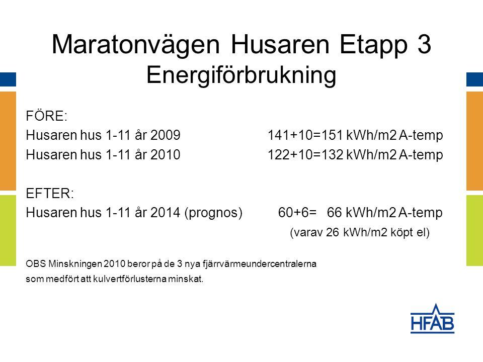 FÖRE: Husaren hus 1-11 år 2009141+10=151 kWh/m2 A-temp Husaren hus 1-11 år 2010122+10=132 kWh/m2 A-temp EFTER: Husaren hus 1-11 år 2014 (prognos) 60+6= 66 kWh/m2 A-temp (varav 26 kWh/m2 köpt el) OBS Minskningen 2010 beror på de 3 nya fjärrvärmeundercentralerna som medfört att kulvertförlusterna minskat.