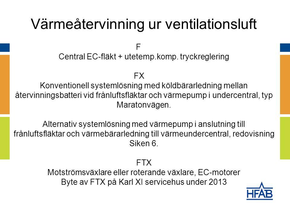 Värmeåtervinning ur ventilationsluft F Central EC-fläkt + utetemp.komp.
