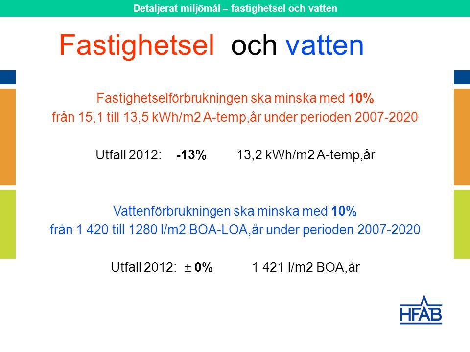 Fastighetselförbrukningen ska minska med 10% från 15,1 till 13,5 kWh/m2 A-temp,år under perioden 2007-2020 Utfall 2012: -13% 13,2 kWh/m2 A-temp,år Vattenförbrukningen ska minska med 10% från 1 420 till 1280 l/m2 BOA-LOA,år under perioden 2007-2020 Utfall 2012: ± 0%1 421 l/m2 BOA,år Fastighetseloch vatten Detaljerat miljömål – fastighetsel och vatten