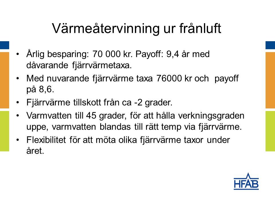 Årlig besparing: 70 000 kr. Payoff: 9,4 år med dåvarande fjärrvärmetaxa.