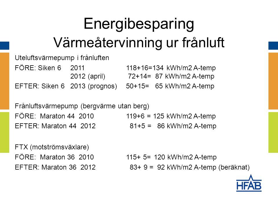 Uteluftsvärmepump i frånluften FÖRE: Siken 6 2011118+16=134 kWh/m2 A-temp 2012 (april) 72+14= 87 kWh/m2 A-temp EFTER: Siken 6 2013 (prognos) 50+15= 65 kWh/m2 A-temp Frånluftsvärmepump (bergvärme utan berg) FÖRE: Maraton 44 2010119+6 = 125 kWh/m2 A-temp EFTER: Maraton 44 2012 81+5 = 86 kWh/m2 A-temp FTX (motströmsväxlare) FÖRE: Maraton 36 2010115+ 5=120 kWh/m2 A-temp EFTER: Maraton 36 2012 83+ 9 = 92 kWh/m2 A-temp (beräknat) Energibesparing Värmeåtervinning ur frånluft