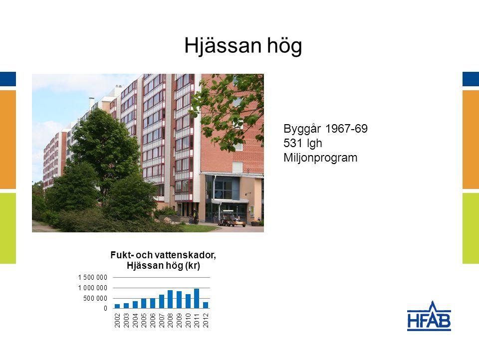 Halmstads Fastighets AB Hjässan hög Byggår 1967-69 531 lgh Miljonprogram
