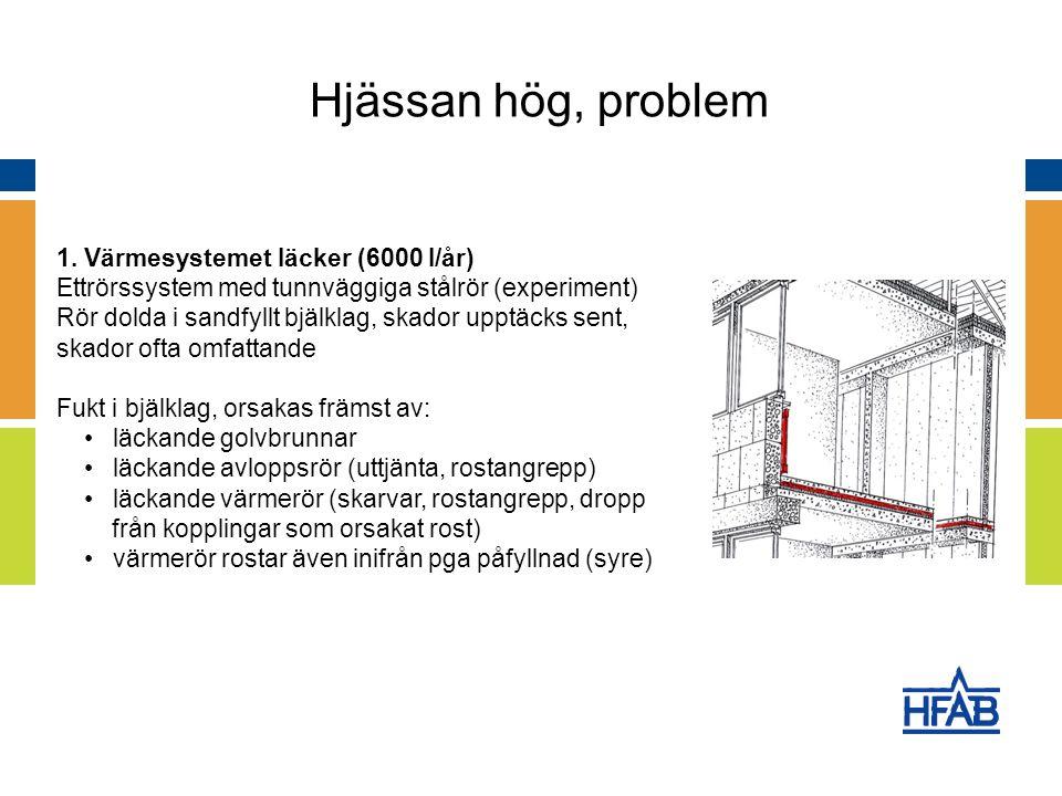 1. Värmesystemet läcker (6000 l/år) Ettrörssystem med tunnväggiga stålrör (experiment) Rör dolda i sandfyllt bjälklag, skador upptäcks sent, skador of