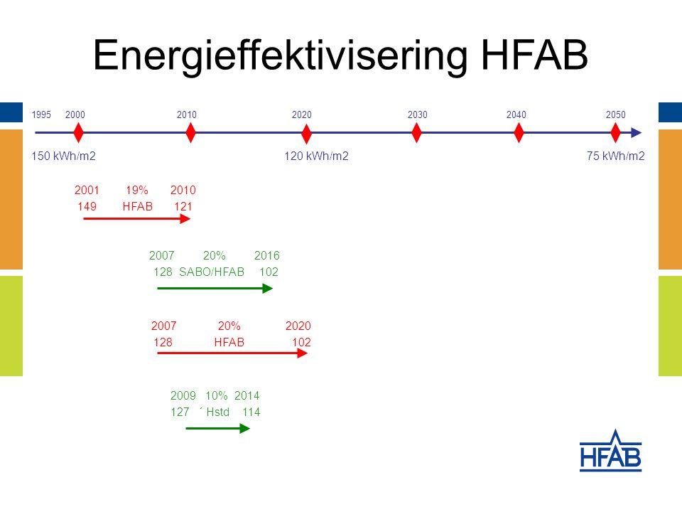 Energieffektivisering HFAB 2007 20% 2016 128 SABO/HFAB 102 1995 2000 2010 20202030 2040 2050 2009 10% 2014 127 ´ Hstd 114 2001 19% 2010 149 HFAB 121 2007 20% 2020 128 HFAB 102 150 kWh/m2 120 kWh/m2 75 kWh/m2