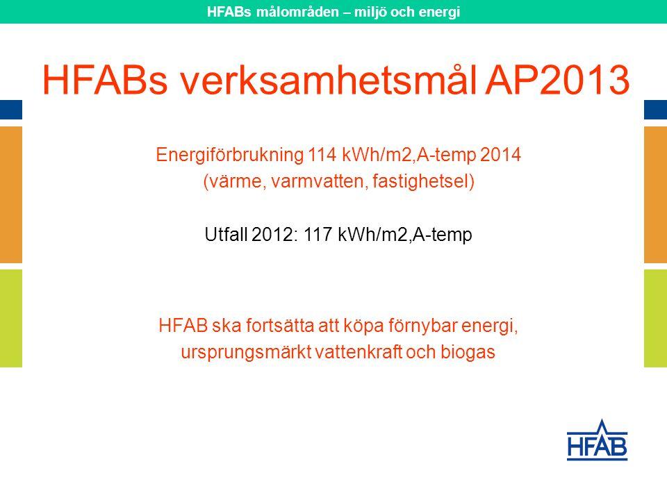 Energiförbrukning 114 kWh/m2,A-temp 2014 (värme, varmvatten, fastighetsel) Utfall 2012: 117 kWh/m2,A-temp HFAB ska fortsätta att köpa förnybar energi, ursprungsmärkt vattenkraft och biogas HFABs verksamhetsmål AP2013 HFABs målområden – miljö och energi