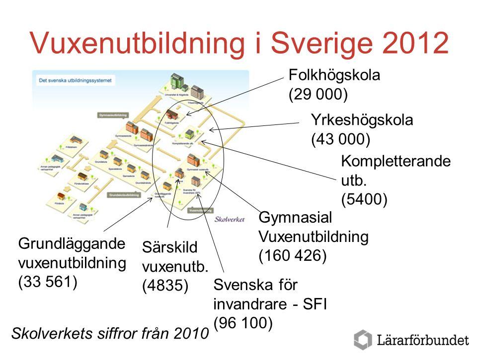 Vuxenutbildning i Sverige 2012 Kompletterande utb. (5400) Gymnasial Vuxenutbildning (160 426) Grundläggande vuxenutbildning (33 561) Särskild vuxenutb