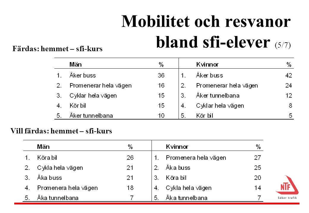 Mobilitet och resvanor bland sfi-elever (6/7) Kunskap om trafik i Sverige –Lärt sig genom att läsa i bok/tidning, av sig själv, av närstående, via sfi 74% av männen och 83% av kvinnorna anser att de behöver lära sig mer –genom att framför allt läsa, lyssna och få demonstrerat på svenska, även genom att ta körkort och läsa på hemspråket
