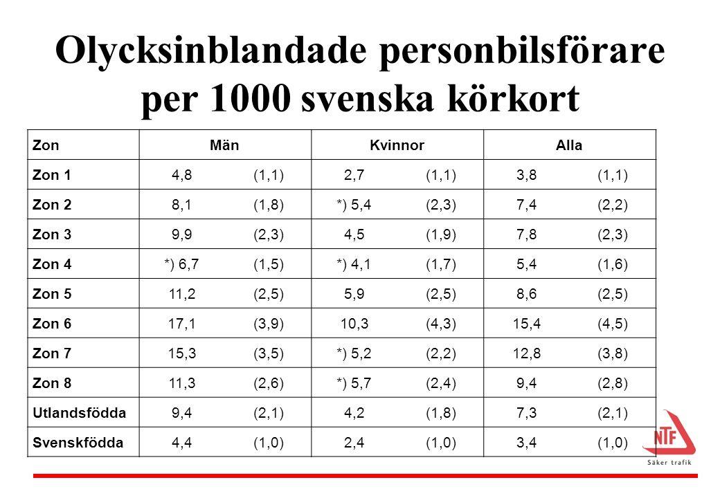 Relativ risk för olycksinblandning bland personbilsförare Relaterat till svenska körkort