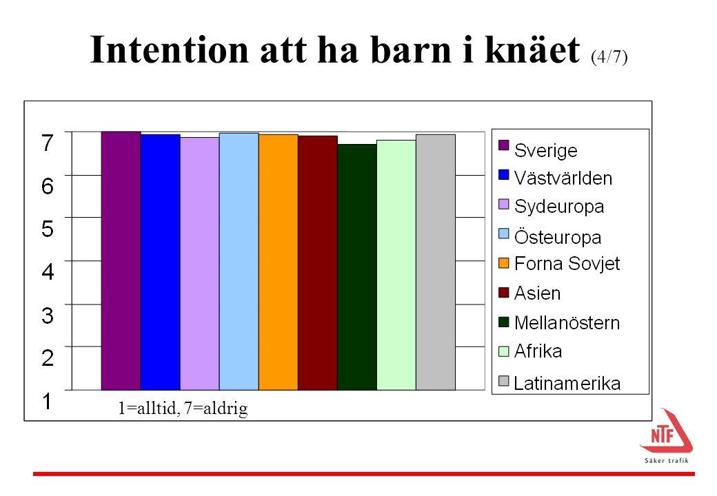 Intention att ha barn obältat i baksätet (5/7) 1=alltid, 7=aldrig