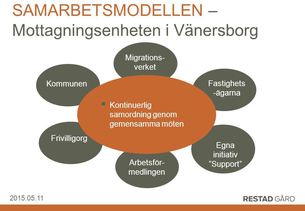 """Restad Gård AB 2015.05.11 SAMARBETSMODELLEN – Mottagningsenheten i Vänersborg Fastighets -ägarna Egna initiativ """"Support"""" Arbetsför- medlingen Frivill"""