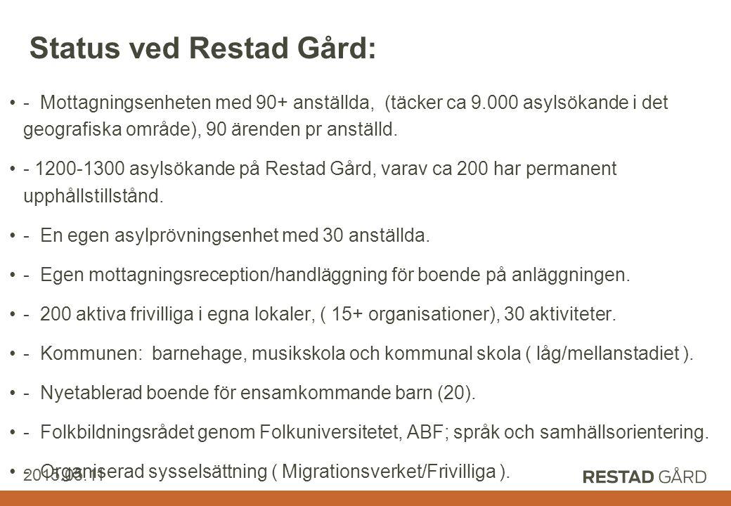 Restad Gård AB 2015.05.11 Status ved Restad Gård: - Mottagningsenheten med 90+ anställda, (täcker ca 9.000 asylsökande i det geografiska område), 90 ärenden pr anställd.
