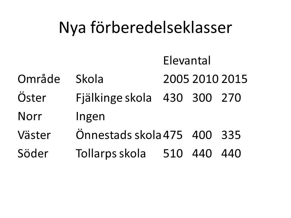 Nya förberedelseklasser Elevantal OmrådeSkola200520102015 ÖsterFjälkinge skola430300270 NorrIngen VästerÖnnestads skola475400335 SöderTollarps skola510440440