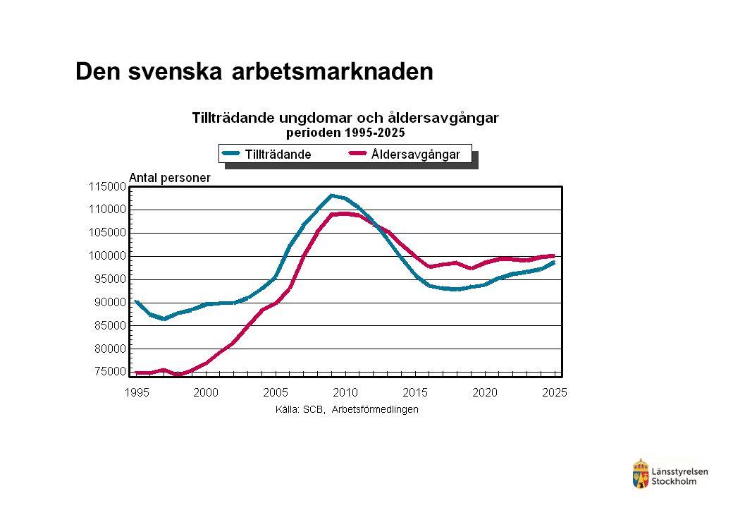 Den svenska arbetsmarknaden