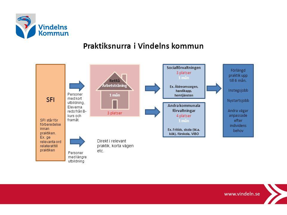 Praktiksnurra i Vindelns kommun SFI RetRå Arbetsträning 1 mån 3 platser Socialförvaltningen 3 platser 1 mån Ex.
