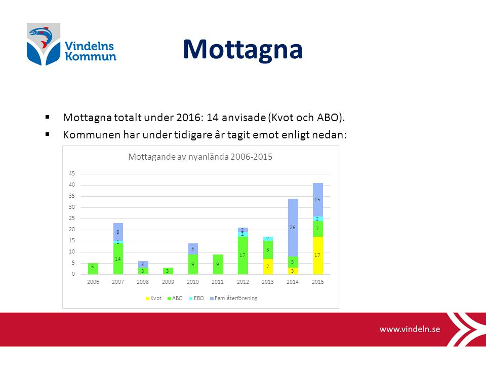 Mottagna  Mottagna totalt under 2016: 14 anvisade (Kvot och ABO).