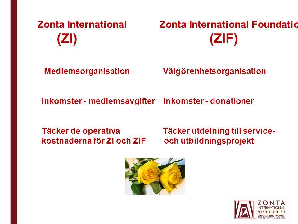 Zonta International Zonta International Foundation (ZI) (ZIF) Medlemsorganisation Välgörenhetsorganisation Inkomster - medlemsavgifter Inkomster - donationer Täcker de operativa Täcker utdelning till service- kostnaderna för ZI och ZIF och utbildningsprojekt