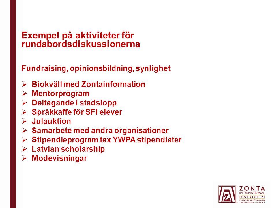 Exempel på aktiviteter för rundabordsdiskussionerna Fundraising, opinionsbildning, synlighet  Biokväll med Zontainformation  Mentorprogram  Deltagande i stadslopp  Språkkaffe för SFI elever  Julauktion  Samarbete med andra organisationer  Stipendieprogram tex YWPA stipendiater  Latvian scholarship  Modevisningar
