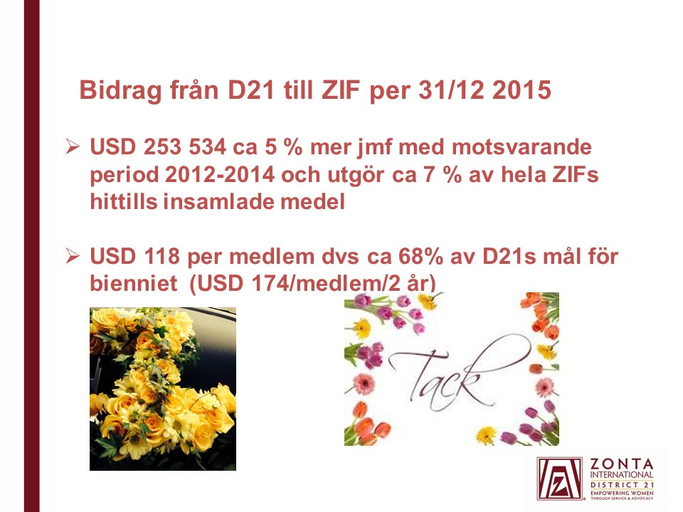 Bidrag från D21 till ZIF per 31/12 2015  USD 253 534 ca 5 % mer jmf med motsvarande period 2012-2014 och utgör ca 7 % av hela ZIFs hittills insamlade medel  USD 118 per medlem dvs ca 68% av D21s mål för bienniet (USD 174/medlem/2 år)